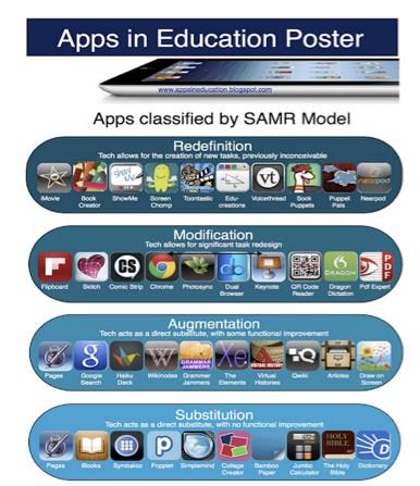 SAMR Apps