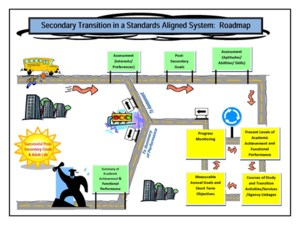 Secondary Transition Road Map