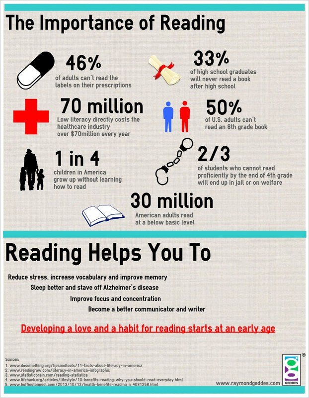 a chart with statistics about reading