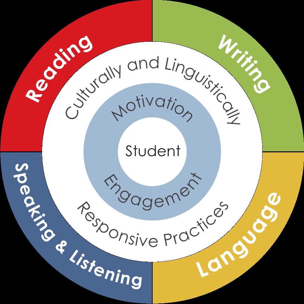 language arts circle image