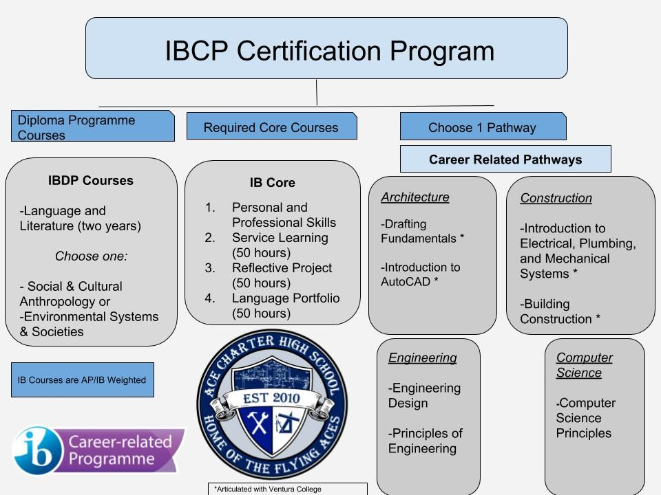 IBCP Schedule and IBCP CRS Pathway Outlines – International