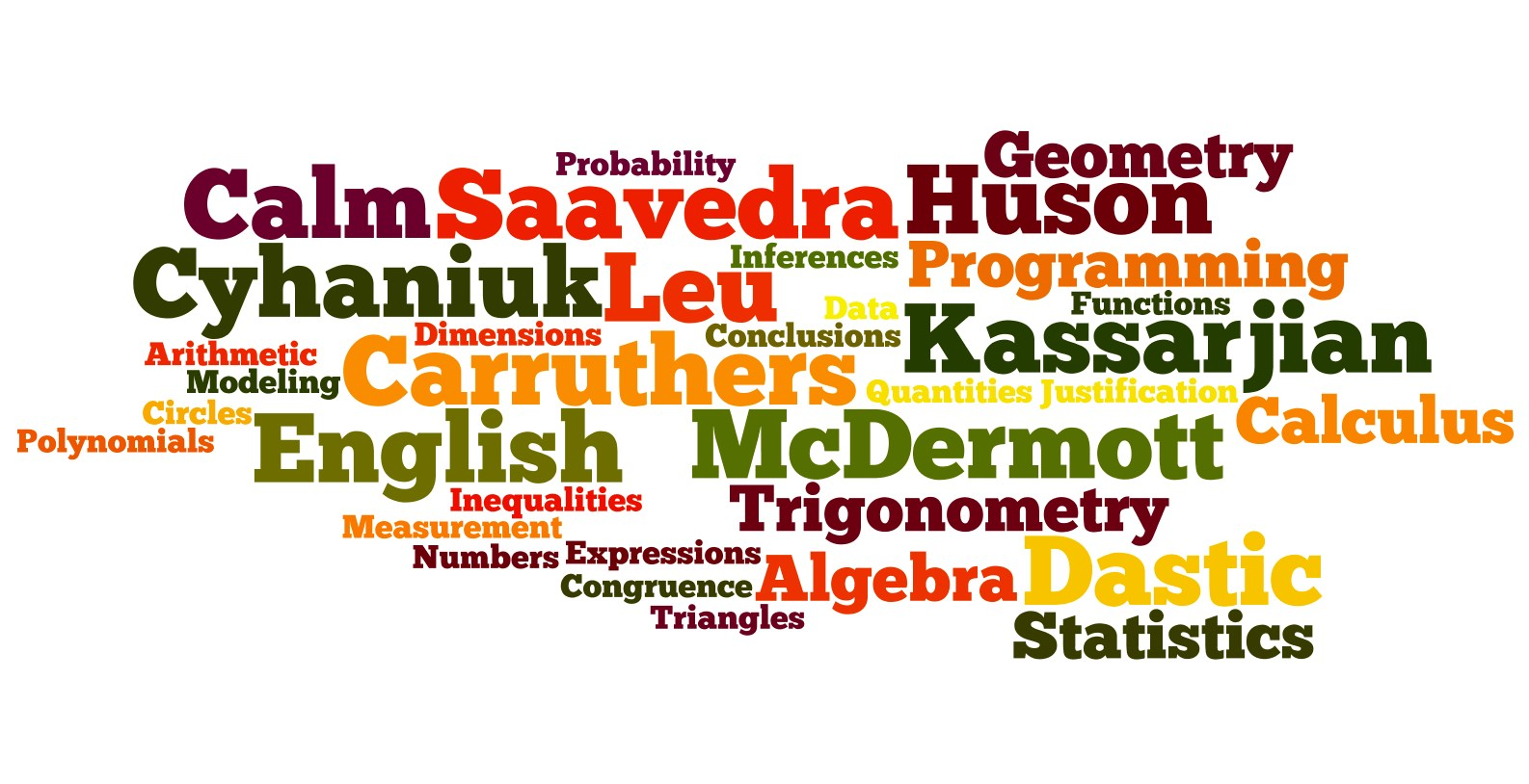 Mathematics Department Word Cloud