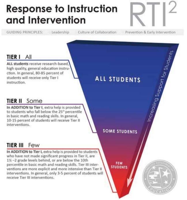 RTI2 Tier I Tier II and Tier III description