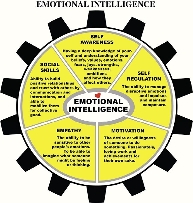 MISD Emotional Intelligences diagram