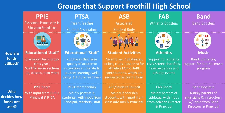 Fundraising Fundraising Foothill High School