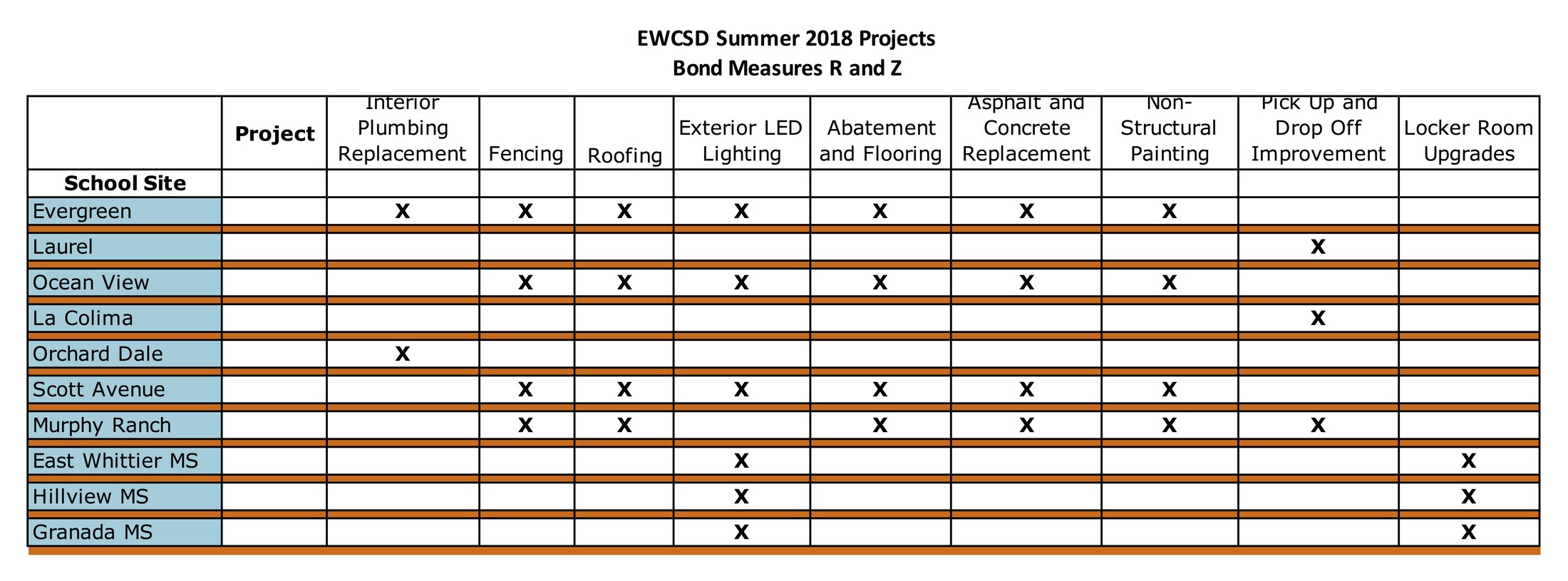 Facilities project matrix for summer 2018