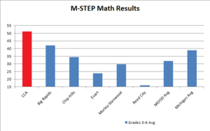 2016 M-STEP Math Results.png