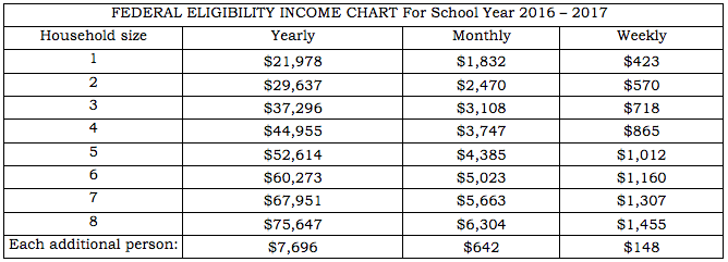 Eligibility income guidelines.