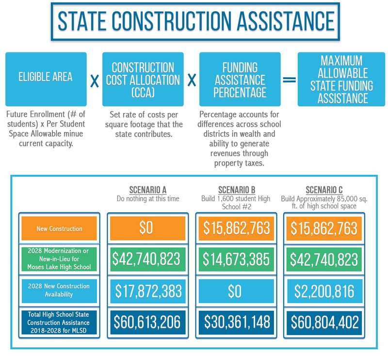 State Construction Assistance
