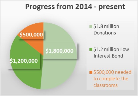 Campaign Progress Chart