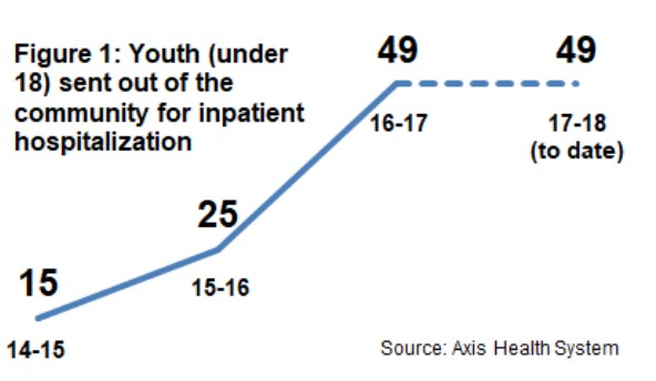 graph about youth suicide