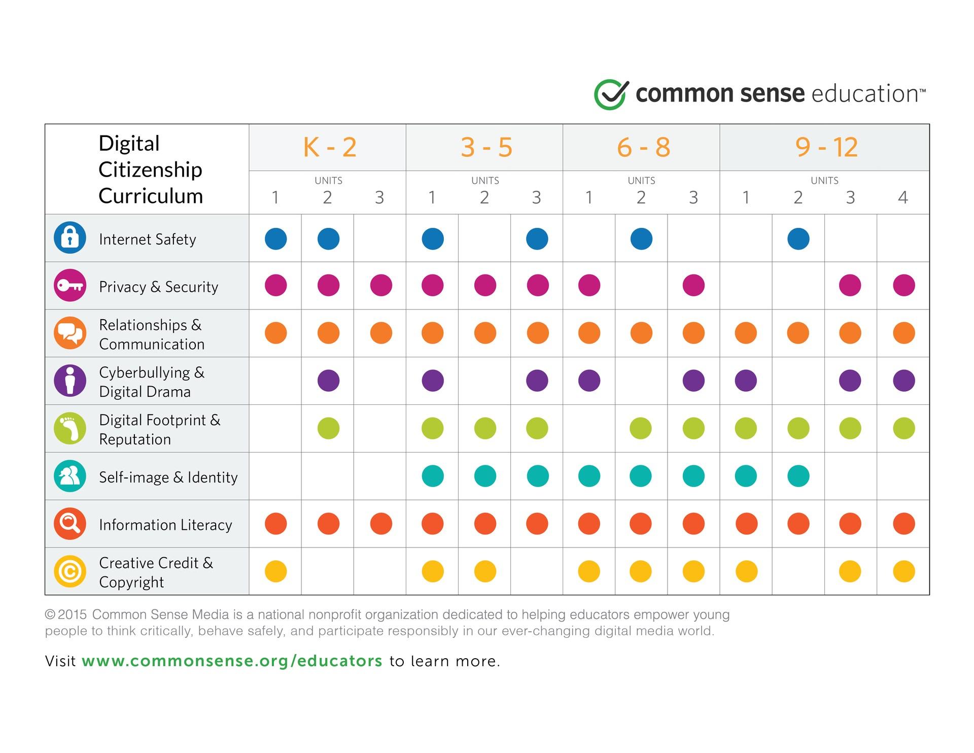 Digital Citizenship Curriculum Diagram- Common Sense Education