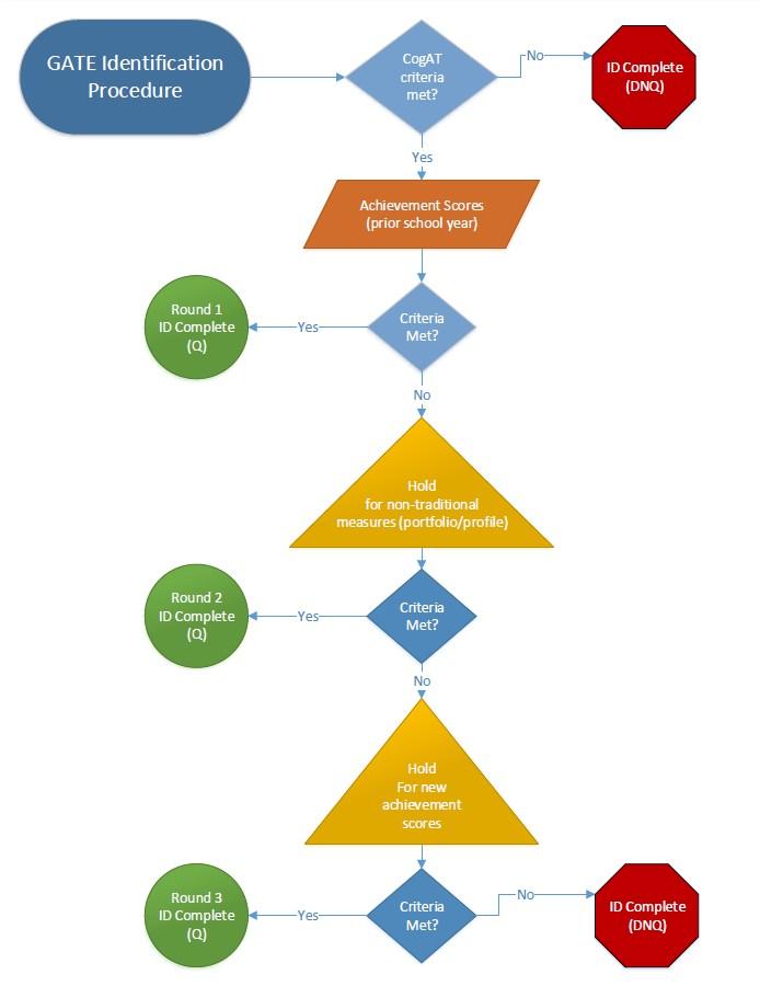 GATE Identification Flowchart