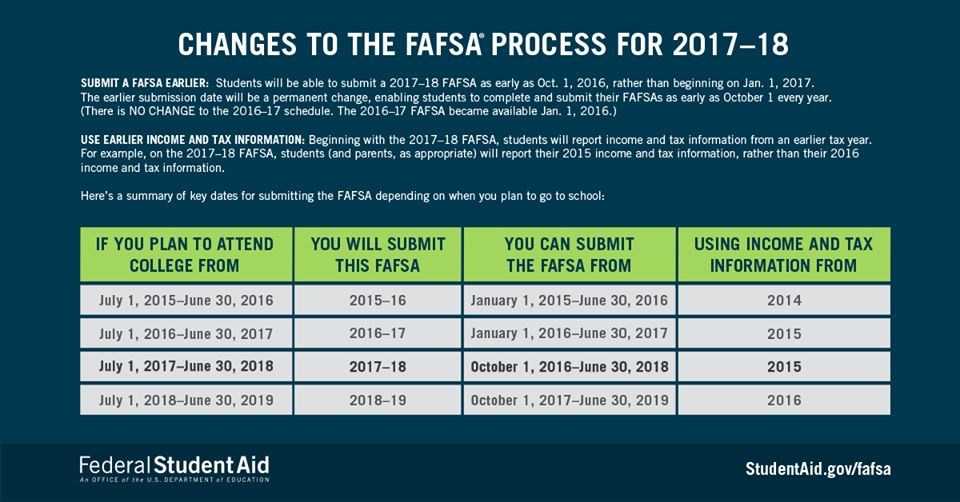 Changes to Fafsa Process