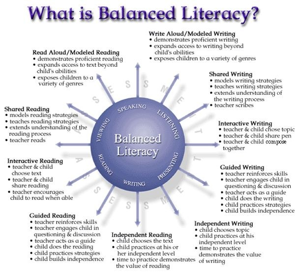 Balanced Literacy Diagram