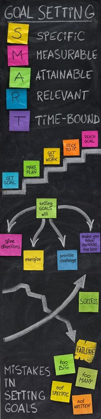 Goal setting diagram