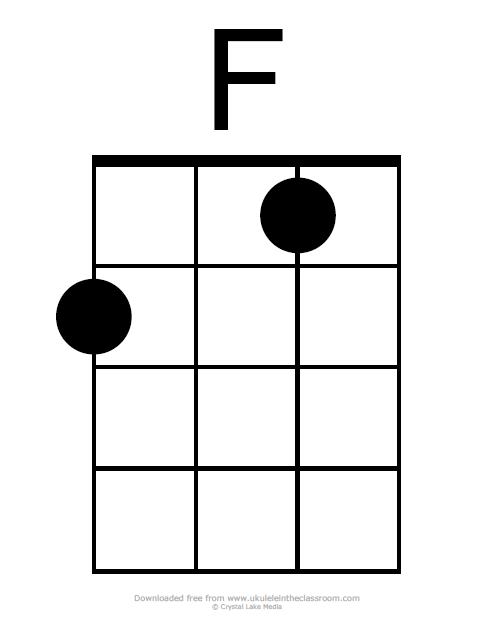 F chord diagram ukulele