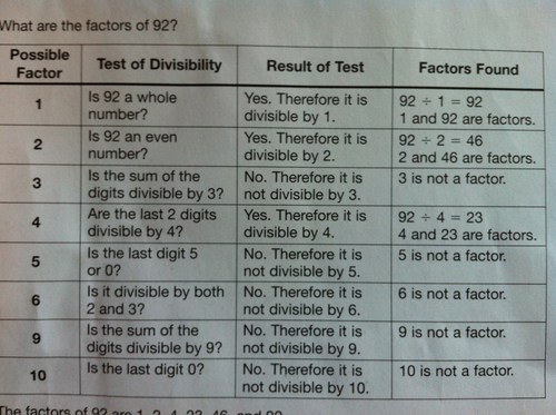 Image of Divisibility Tests