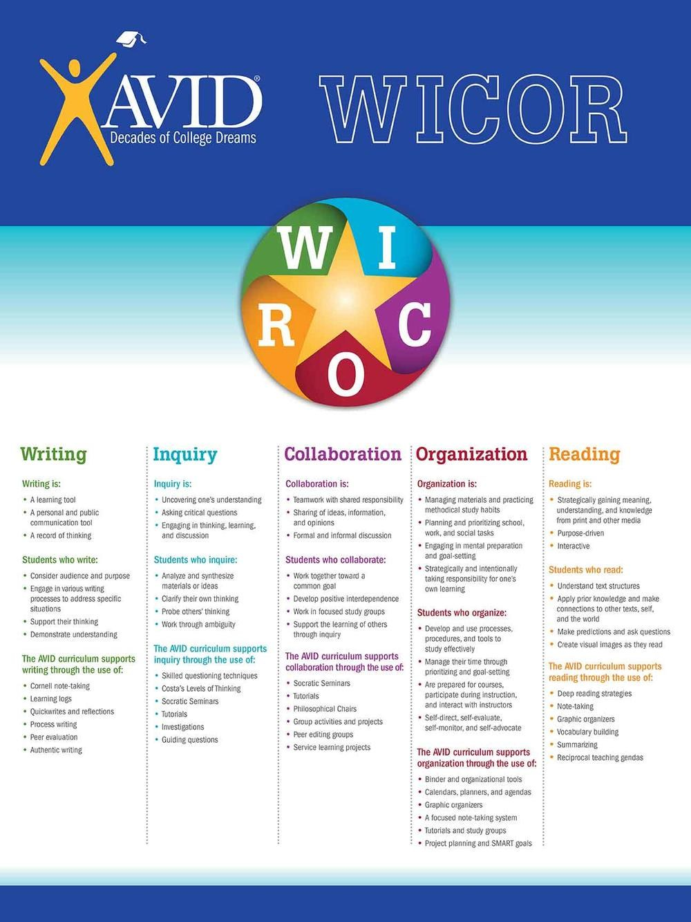AVID WICOR Strategies