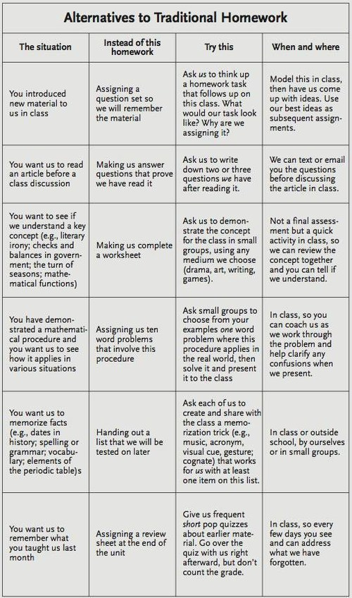 A grid to guide teachers on ways to rethink traditional homework.