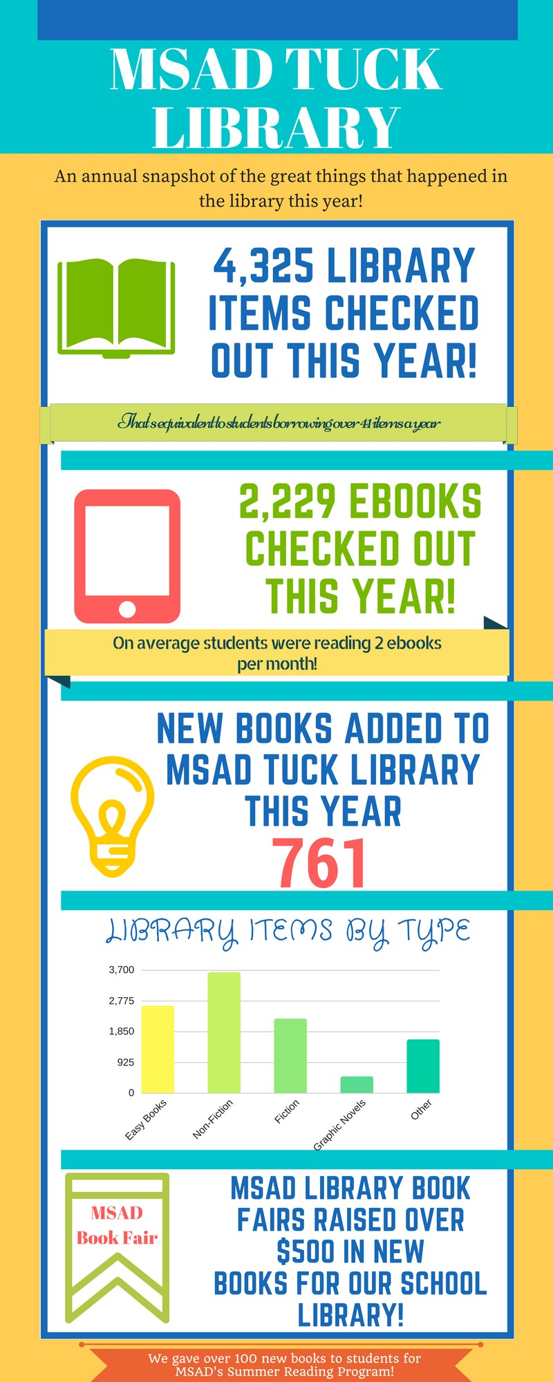 Infographic: MSAD Tuck Library an annual snapshot of the great things that happened in the library this year.  4325 library items checked out that equivalent to to students borrowing over 41 items per year. 2229 ebooks checked out this year on average students were reading 2 ebooks per month. New books added to Tuck Library this year, 761. Graph showing library items by type: easy books, over 2000, non fiction over 3000, fiction over 1000 and other over 900. MSAD's Library book fairs raised over $500 in new books for our school library!  We gave away over 100 new books to students for our summer reading program!