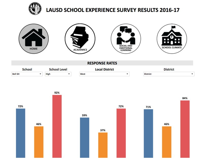 School Experience Survey Results 2016-17