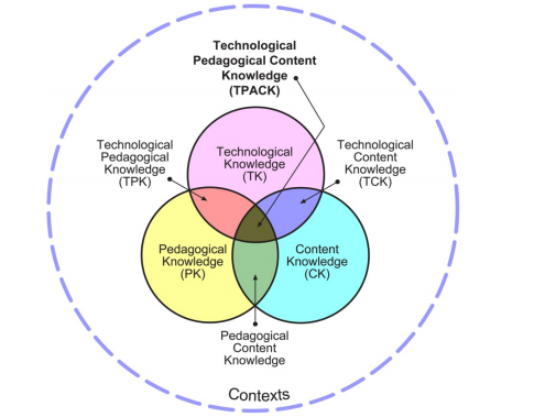 Technological, Pedagogical and Content Knowledge Diagram