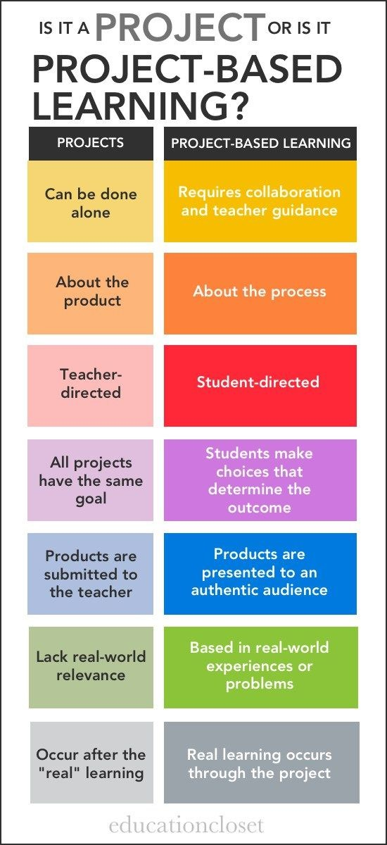 problem based learning info graphic