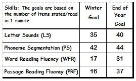 1st grade reading goal chart