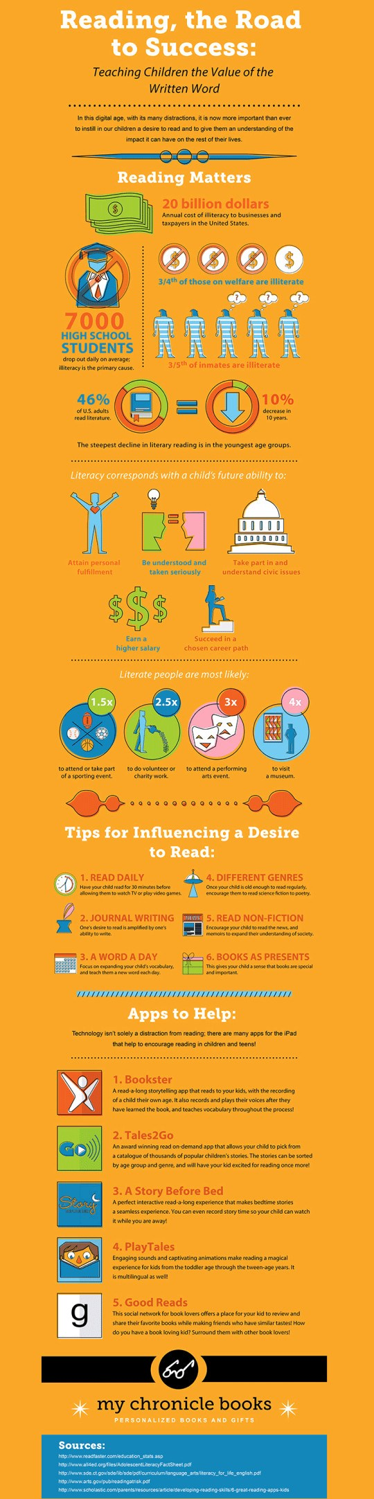 Reading Infographic for Edlio Page