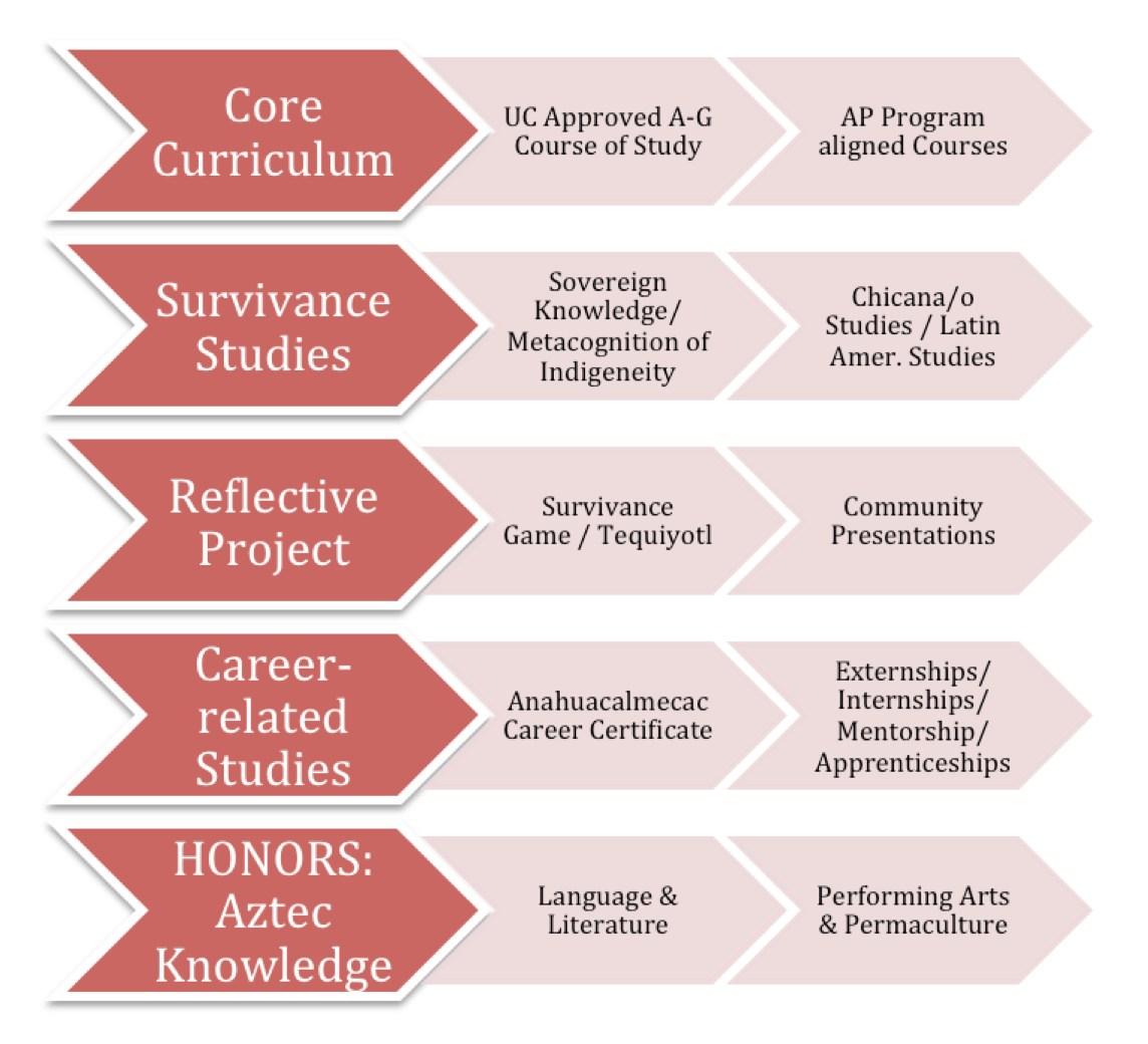 IndigeNations Scholars Program Elements