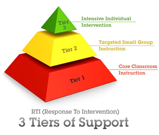 Tiers for RTI
