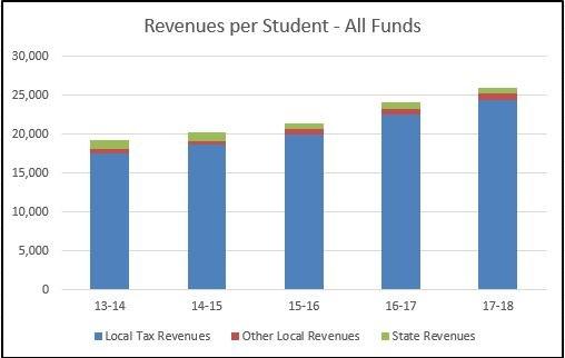 2017 Revenues per student