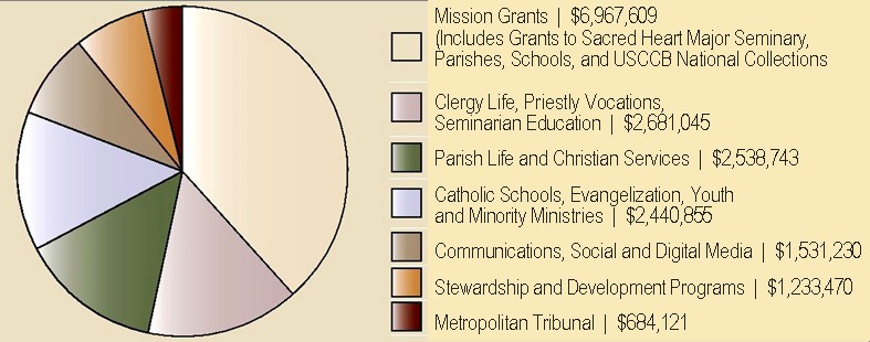 CSA Chart