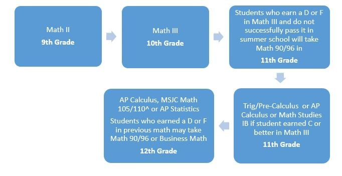 Flow chart displaying math courses in high school for students with Grade C or better in Algebra 1 or Math 1 in 8th grade.