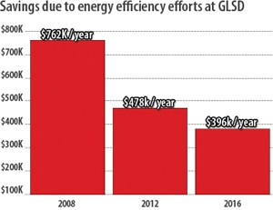 chart of energy expenditures