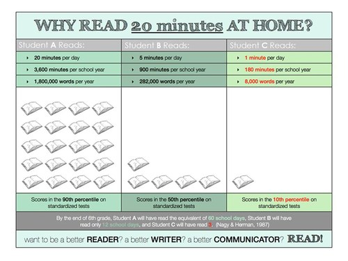 Why read chart