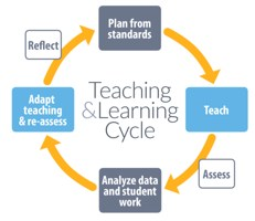 Teaching & Learning Cycle