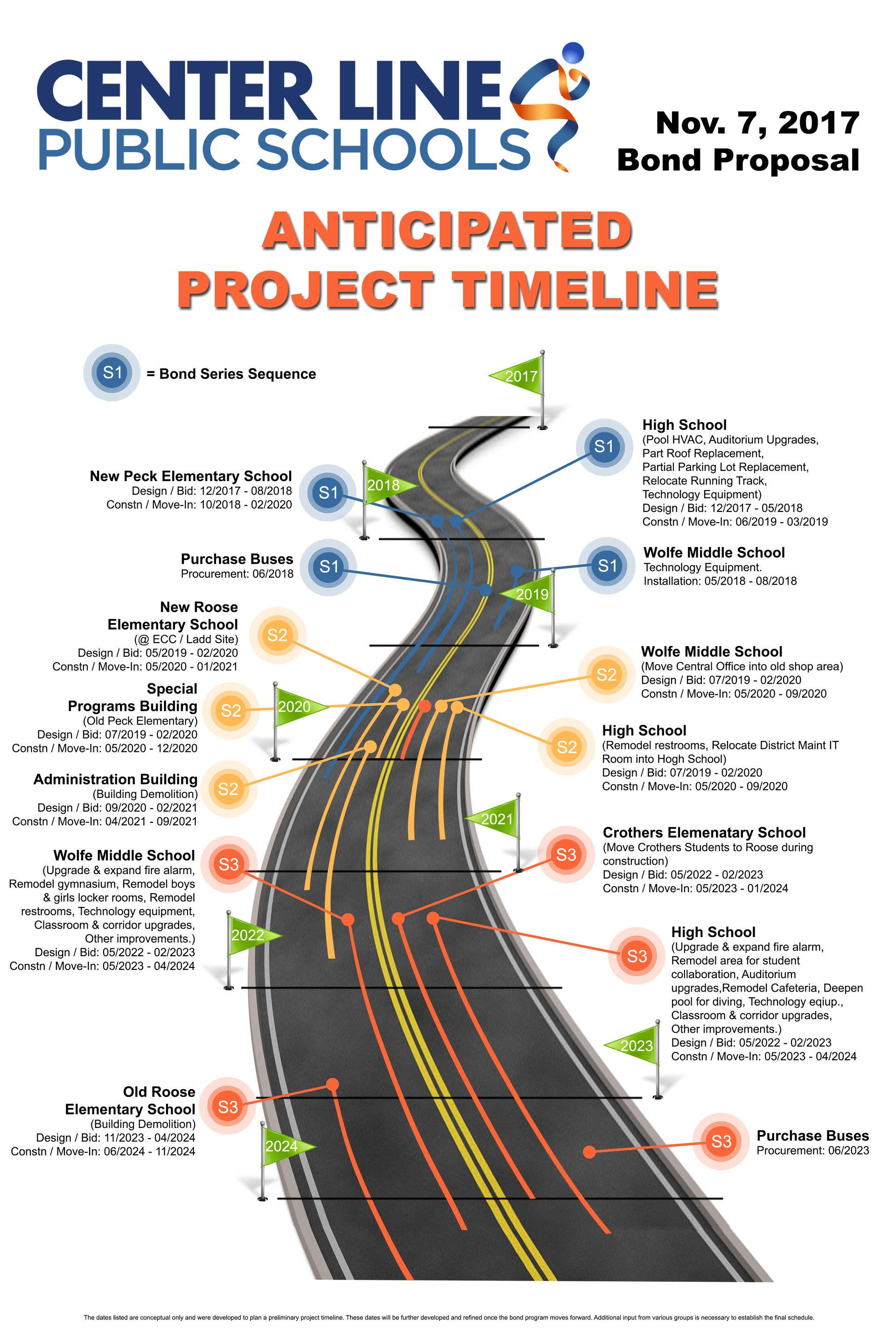 Project timeline for Center Line bond work in three phases