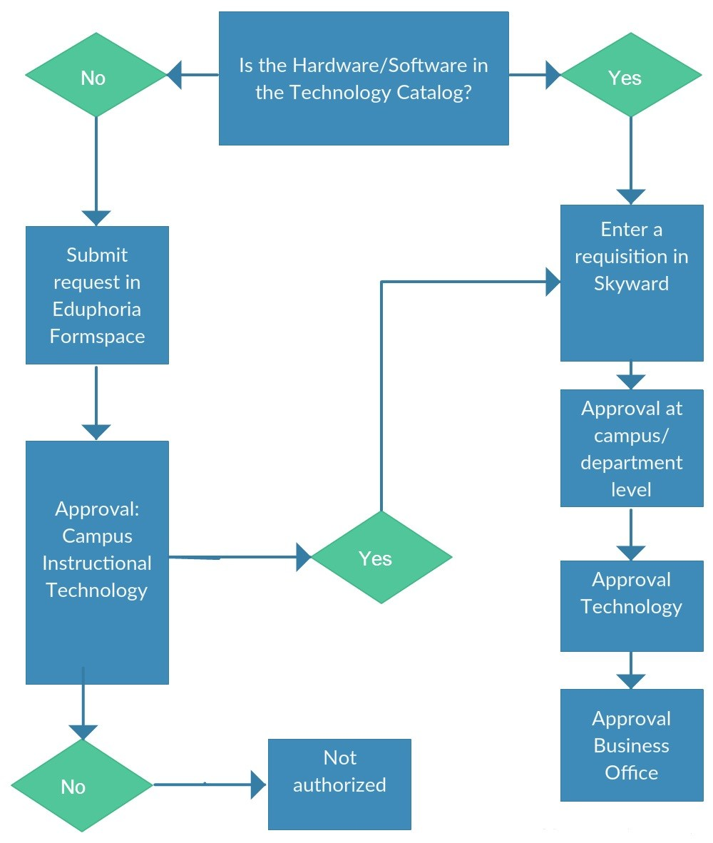 Procurement graphic chart of technology plan