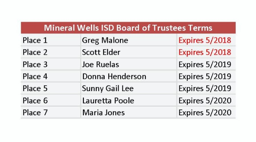 Board Term Expiration Dates for all board members
