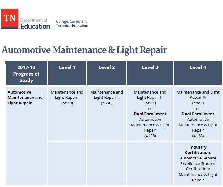 Automotive Maintenance U0026 Light Repair. Description. Automotive Maintenance  ...