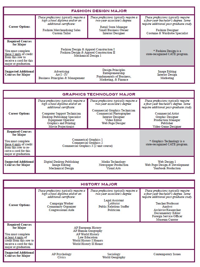 School of Arts, Humanities, and Communication Program of Study