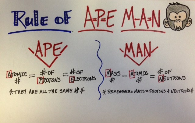 Image result for man and ape periodic table