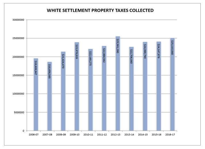 Property Taxes Collected