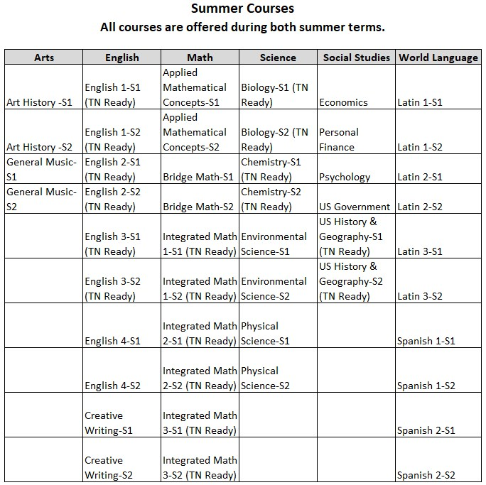 Summer Course List 2018