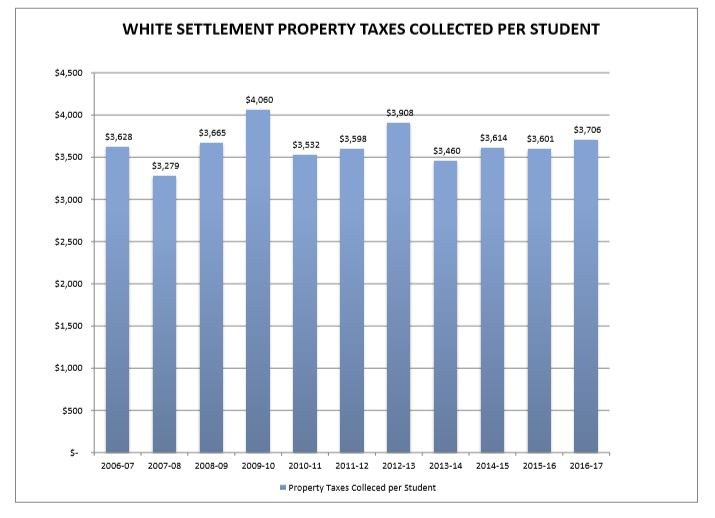 Property Taxes Collected Per Student