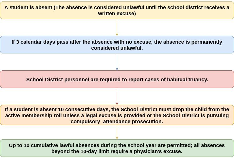 Attendance Policy For Parents Central Cambria Sd