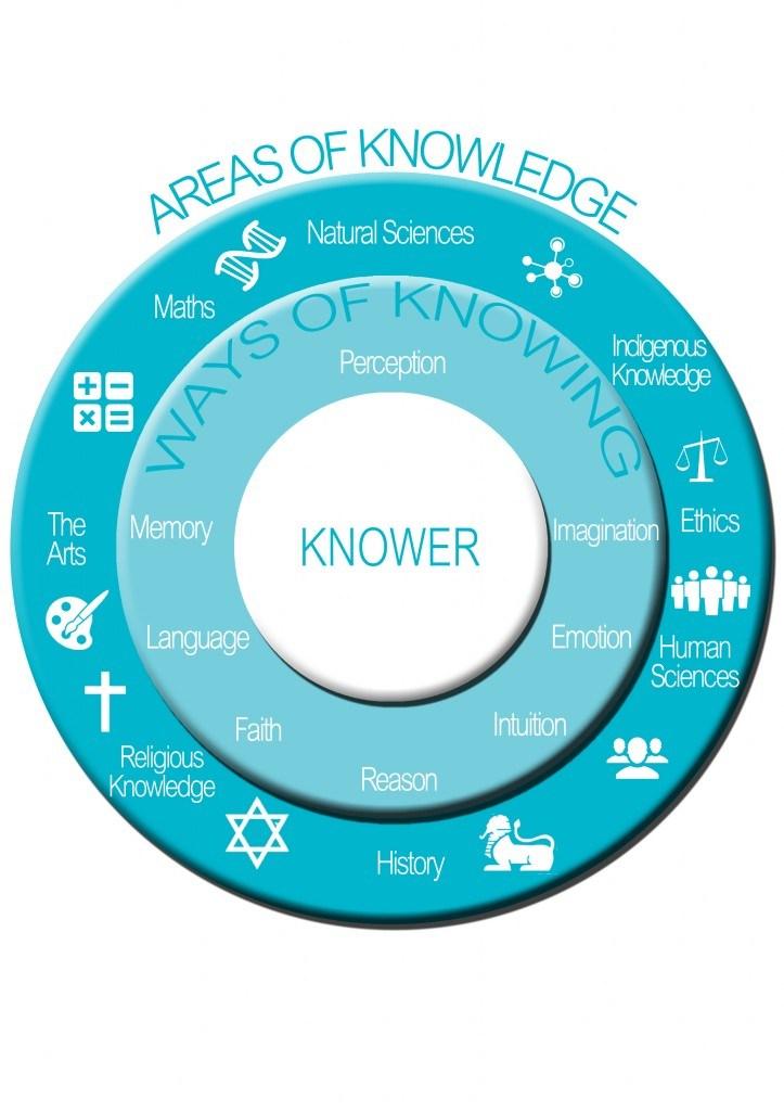 THEORY OF KNOWLEDGE - David Chung - Valencia High School