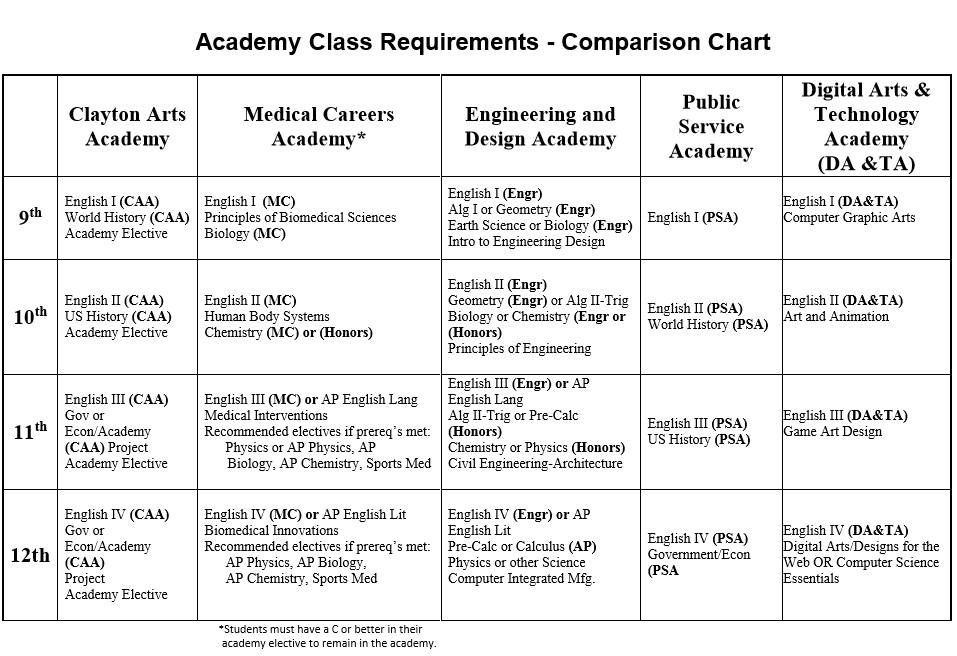Clayton Valley Academies Chart